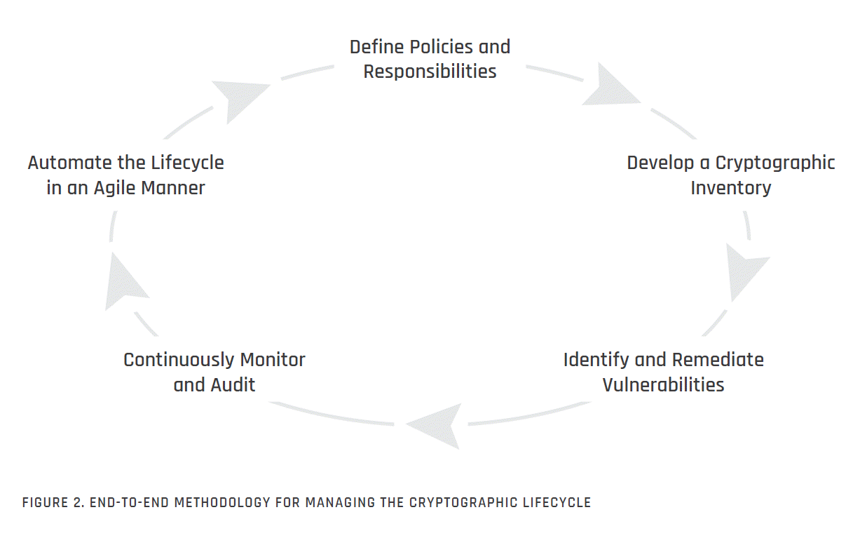 EndtoEnd Methodology